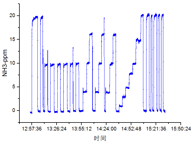 Standard gas test of LGM-1600 NH3 analyzer